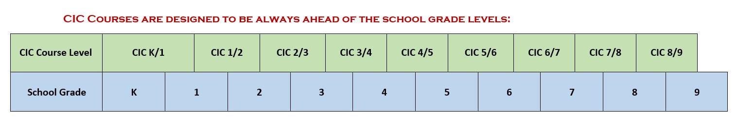 CIC-Course-Levels